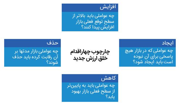 چارچوب چهار اقدام استراتژی اقیانوس آبی